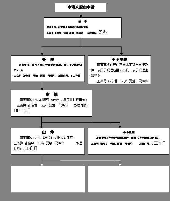 办事流程图