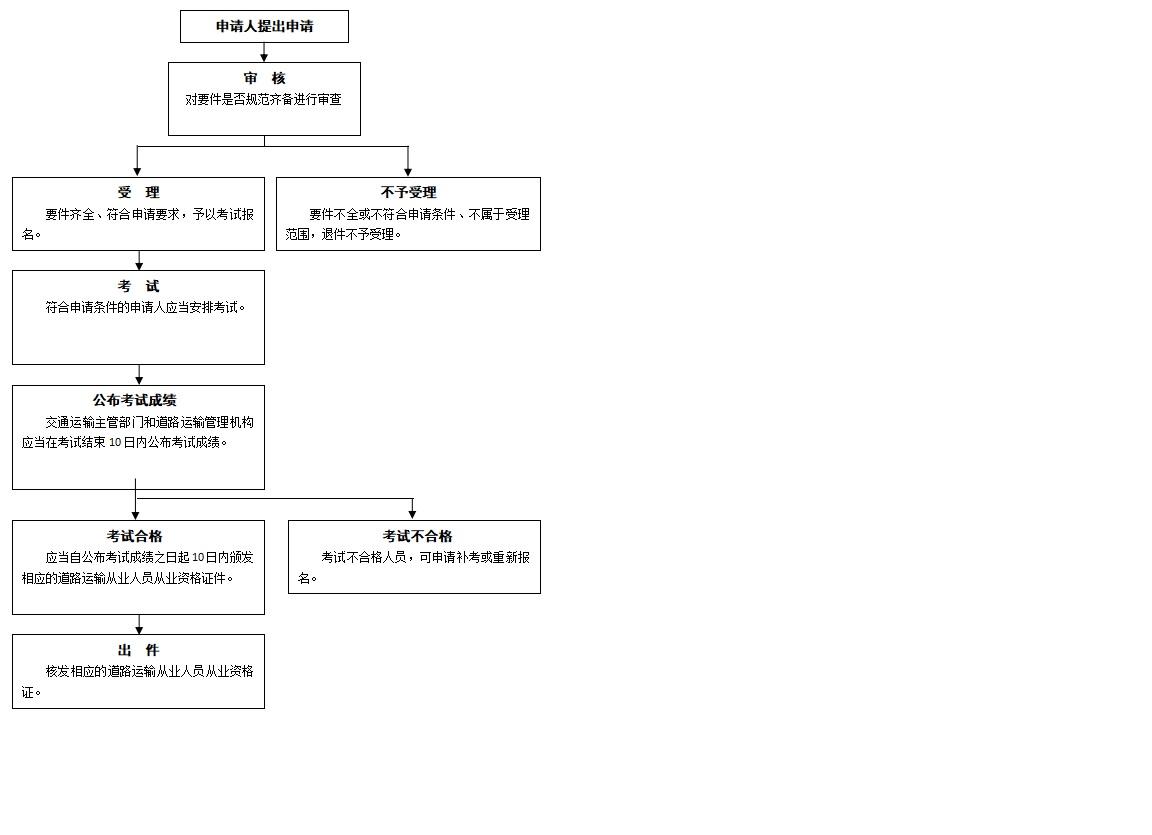 办事流程图图片